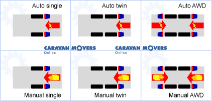 Mover models